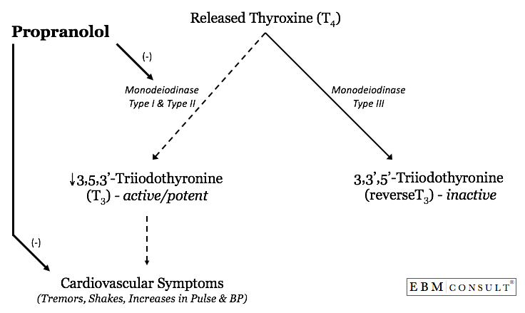 Propranolol for Thyroid Storm