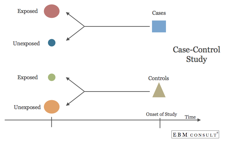 Case Study Examples Data Flow Diagram - Case Solution ...