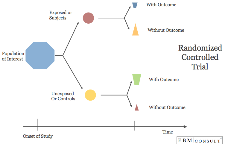 Randomized Controlled Trial RCT Design